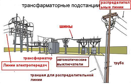Проектирование электрических сетей в Ростове-на-Дону
