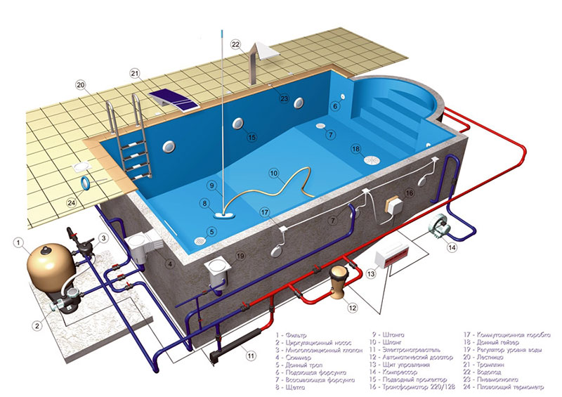 Электрификация бассейнов